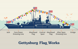 Dressing Ship with Nautical Flags